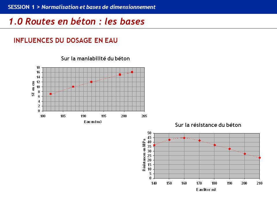 INFLUENCES DU DOSAGE EN EAU