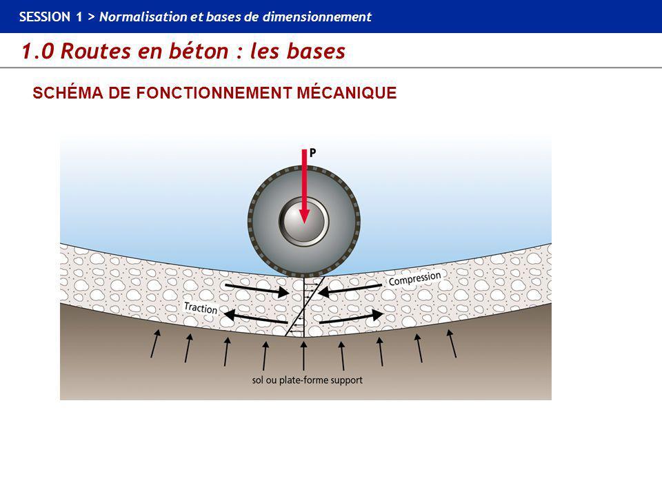 SCHÉMA DE FONCTIONNEMENT MÉCANIQUE