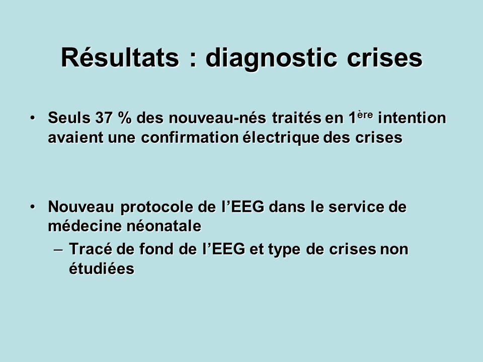 Résultats : diagnostic crises