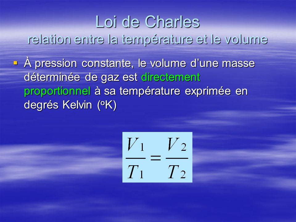 Loi de Charles relation entre la température et le volume