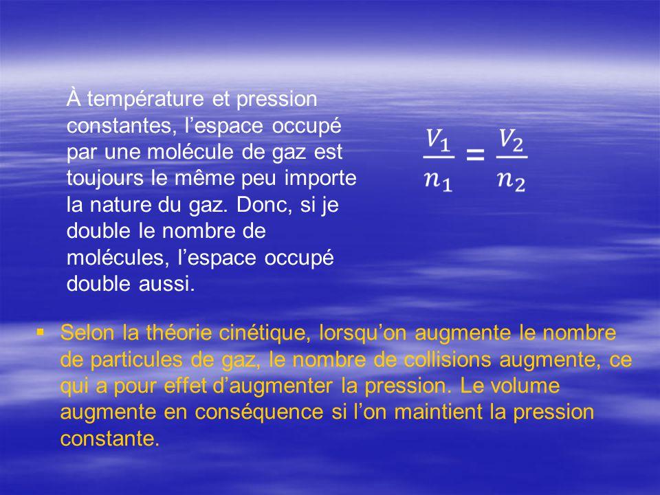 À température et pression constantes, l'espace occupé par une molécule de gaz est toujours le même peu importe la nature du gaz. Donc, si je double le nombre de molécules, l'espace occupé double aussi.
