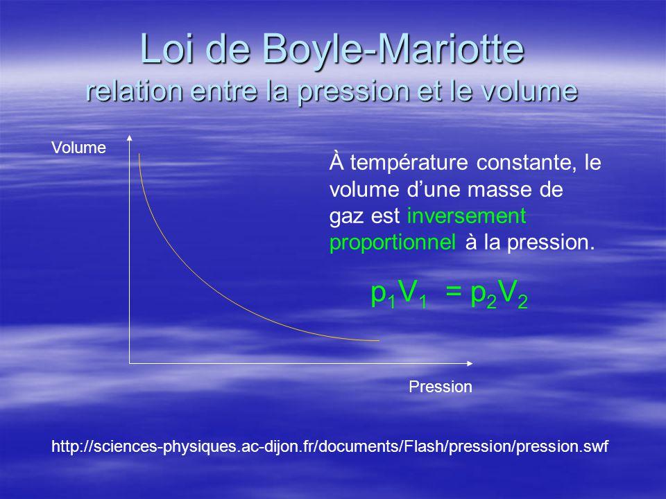 Loi de Boyle-Mariotte relation entre la pression et le volume