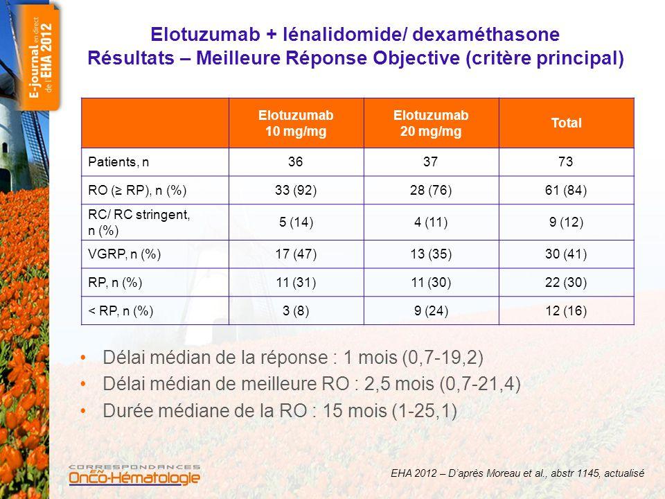 Elotuzumab + lénalidomide/ dexaméthasone Résultats – Meilleure Réponse Objective (critère principal)