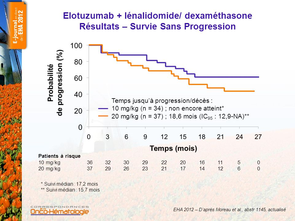 Elotuzumab + lénalidomide/ dexaméthasone Résultats – Survie Sans Progression