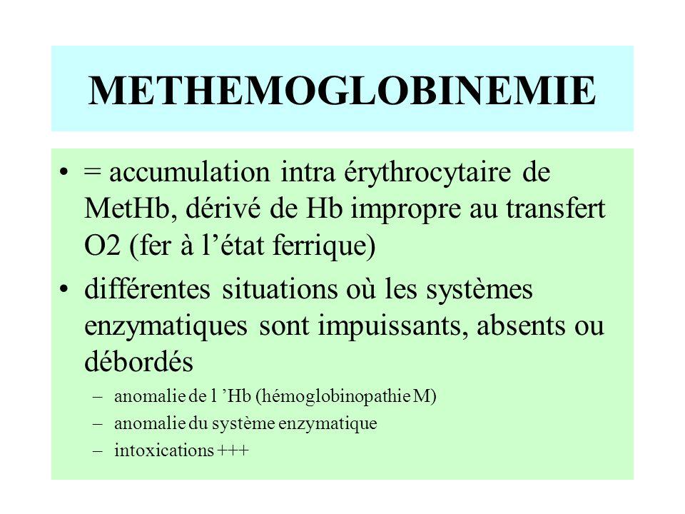 METHEMOGLOBINEMIE = accumulation intra érythrocytaire de MetHb, dérivé de Hb impropre au transfert O2 (fer à l'état ferrique)