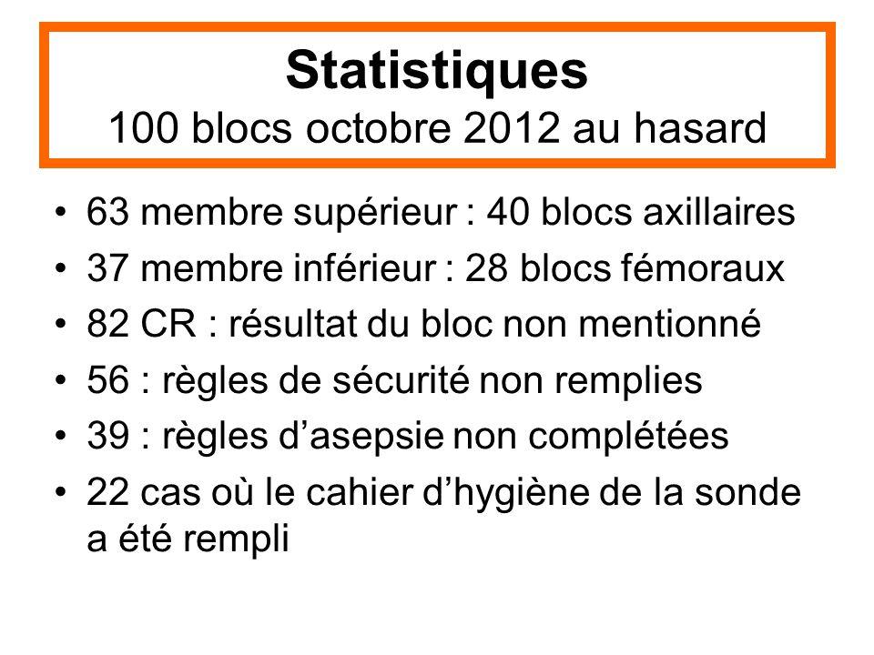 Statistiques 100 blocs octobre 2012 au hasard