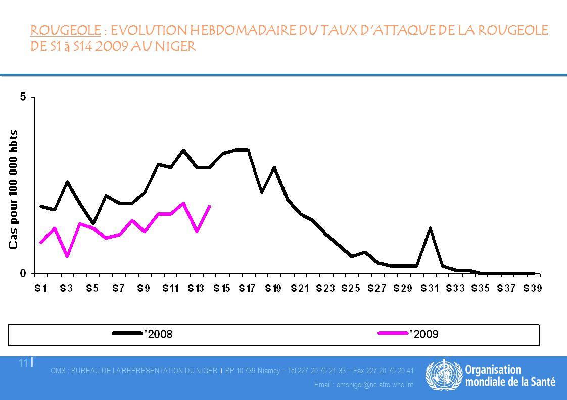 ROUGEOLE : EVOLUTION HEBDOMADAIRE DU TAUX D ATTAQUE DE LA ROUGEOLE DE S1 à S14 2009 AU NIGER