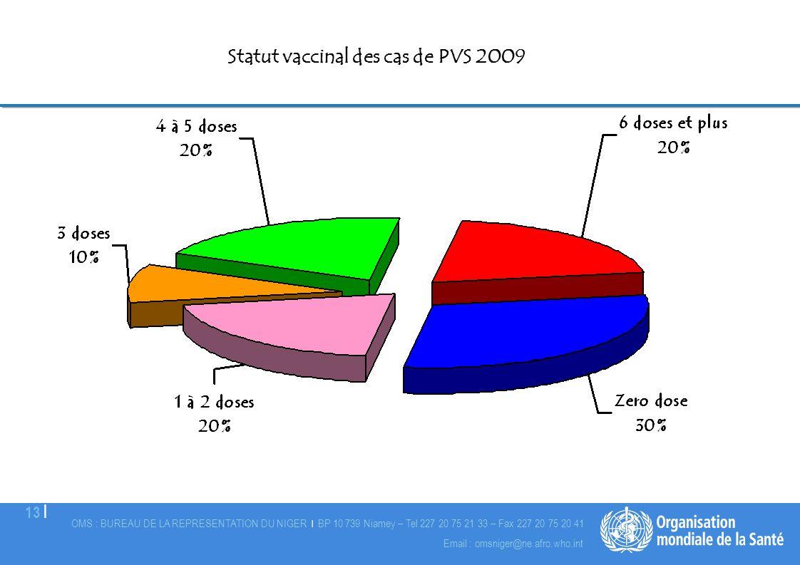 Statut vaccinal des cas de PVS 2009