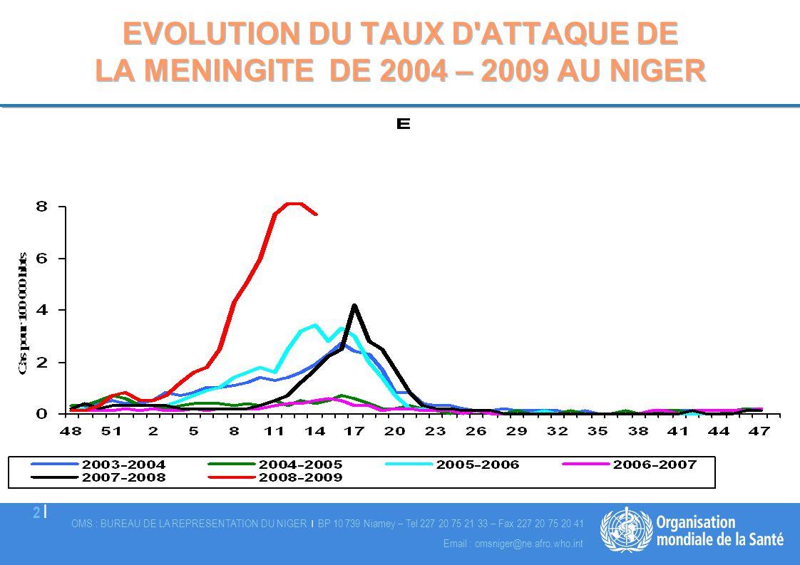 EVOLUTION DU TAUX D ATTAQUE DE LA MENINGITE DE 2004 – 2009 AU NIGER