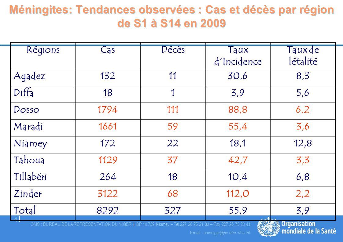 Méningites: Tendances observées : Cas et décès par région de S1 à S14 en 2009