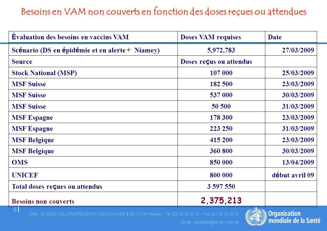 Besoins en VAM non couverts en fonction des doses reçues ou attendues