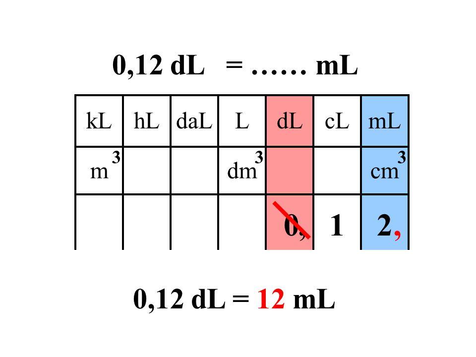 0,12 dL = …… mL kL daL hL L cL dL mL m dm cm 3 , 1 2 , 0,12 dL = 12 mL