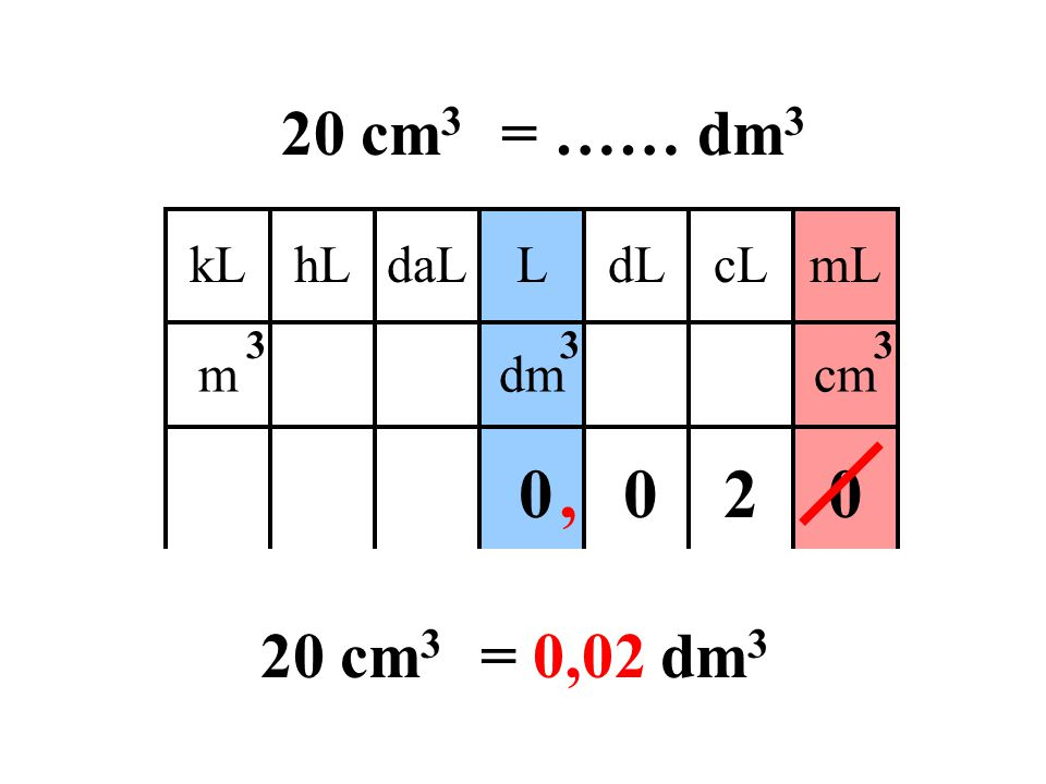 20 cm3 = …… dm3 kL daL hL L cL dL mL m dm cm 3 , 2 20 cm3 = 0,02 dm3