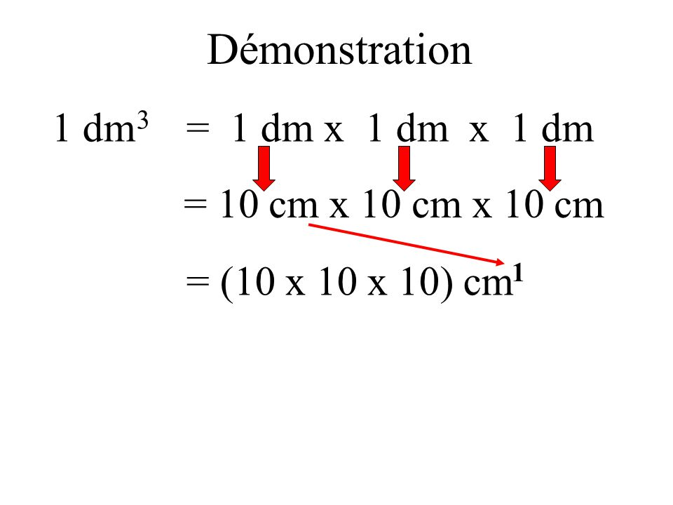 Démonstration 1 dm3 = 1 dm x 1 dm x 1 dm = 10 cm x 10 cm x 10 cm