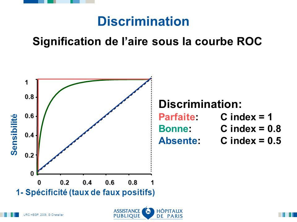 Signification de l'aire sous la courbe ROC