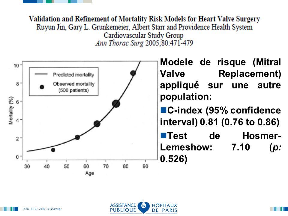 Modele de risque (Mitral Valve Replacement) appliqué sur une autre population: