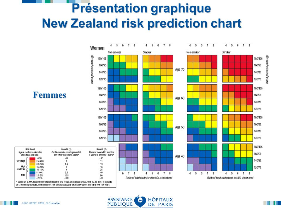 Présentation graphique New Zealand risk prediction chart