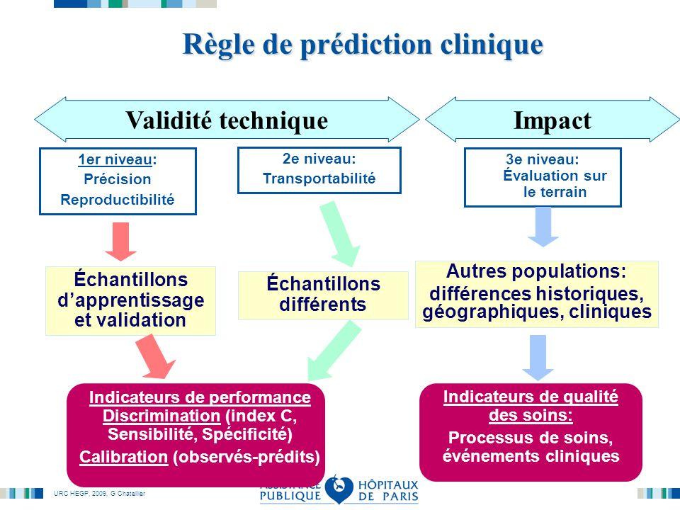 Règle de prédiction clinique