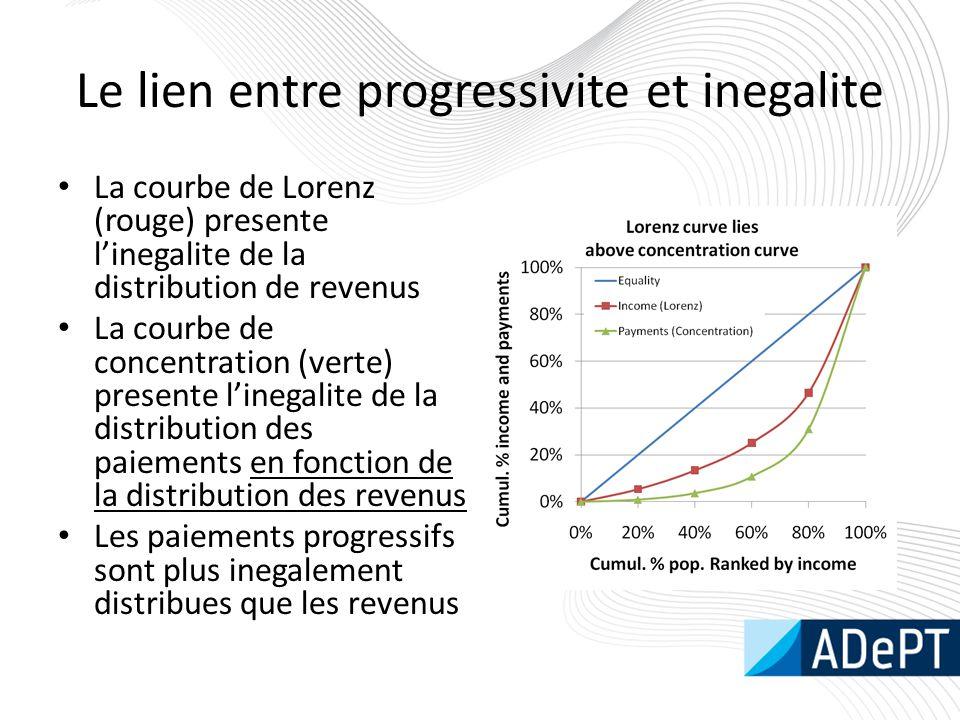 Le lien entre progressivite et inegalite