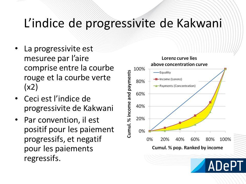 L'indice de progressivite de Kakwani