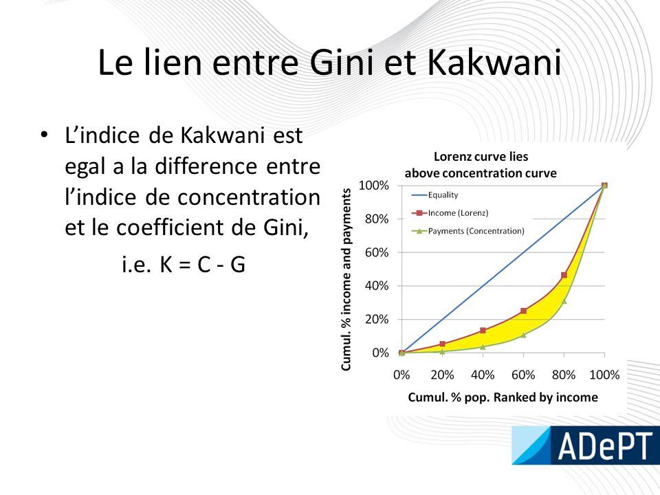 Le lien entre Gini et Kakwani
