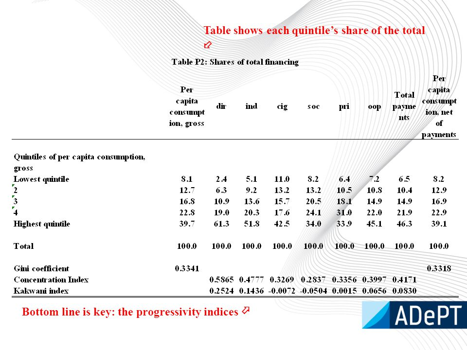 Table shows each quintile's share of the total