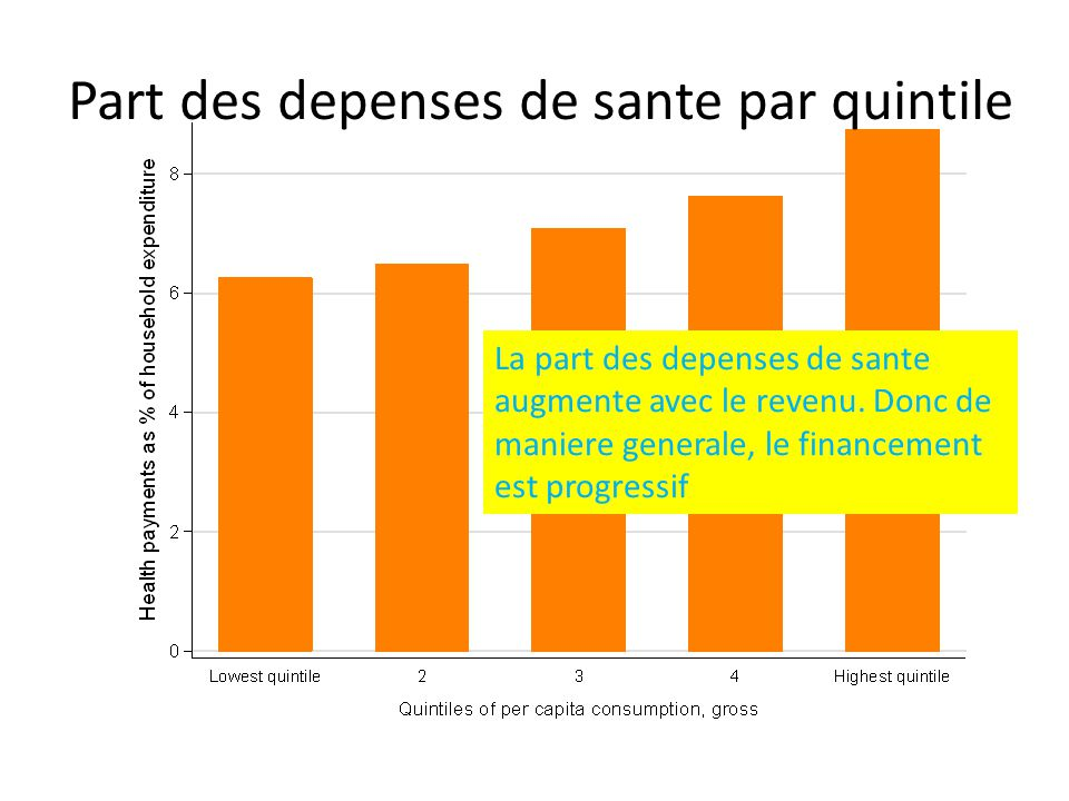 Part des depenses de sante par quintile