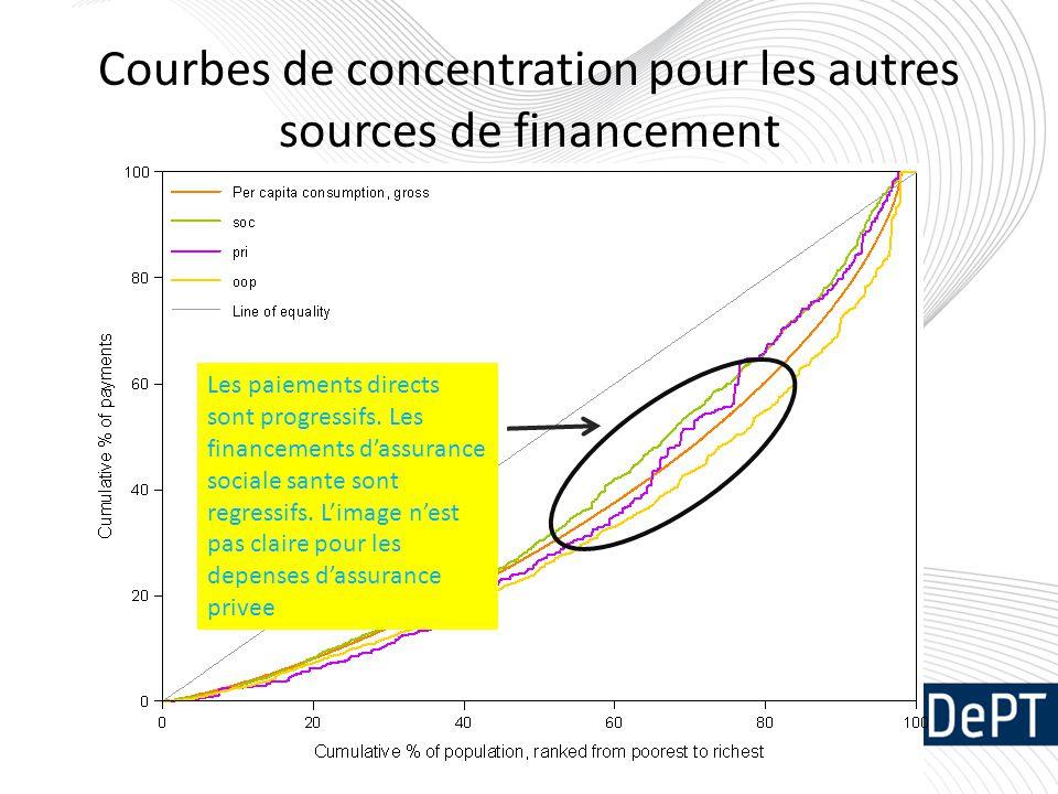 Courbes de concentration pour les autres sources de financement