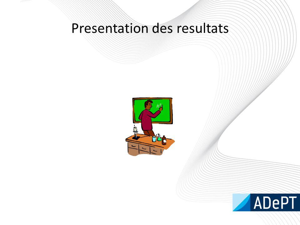 Presentation des resultats