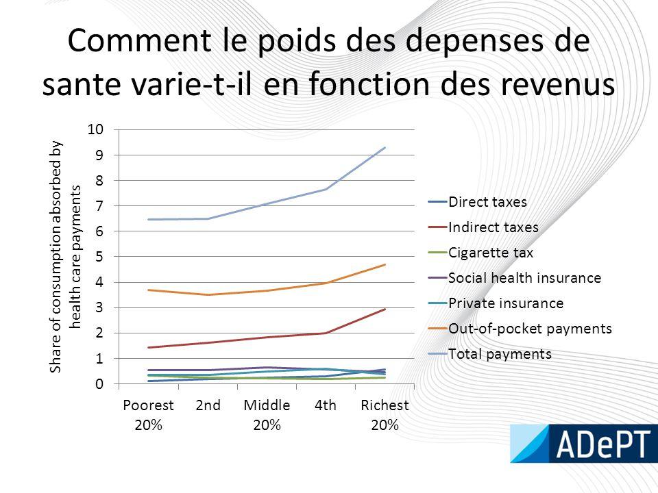 Comment le poids des depenses de sante varie-t-il en fonction des revenus