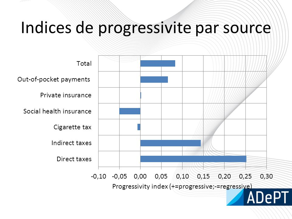 Indices de progressivite par source
