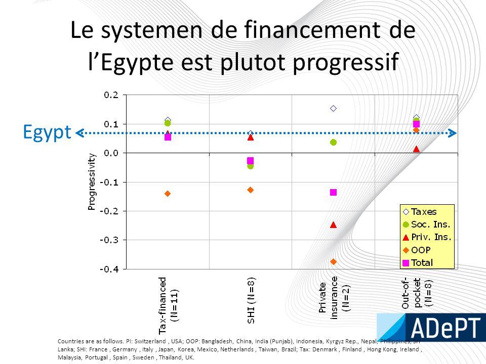 Le systemen de financement de l'Egypte est plutot progressif