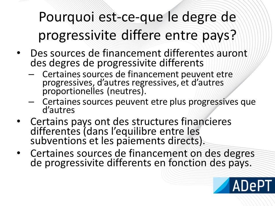 Pourquoi est-ce-que le degre de progressivite differe entre pays