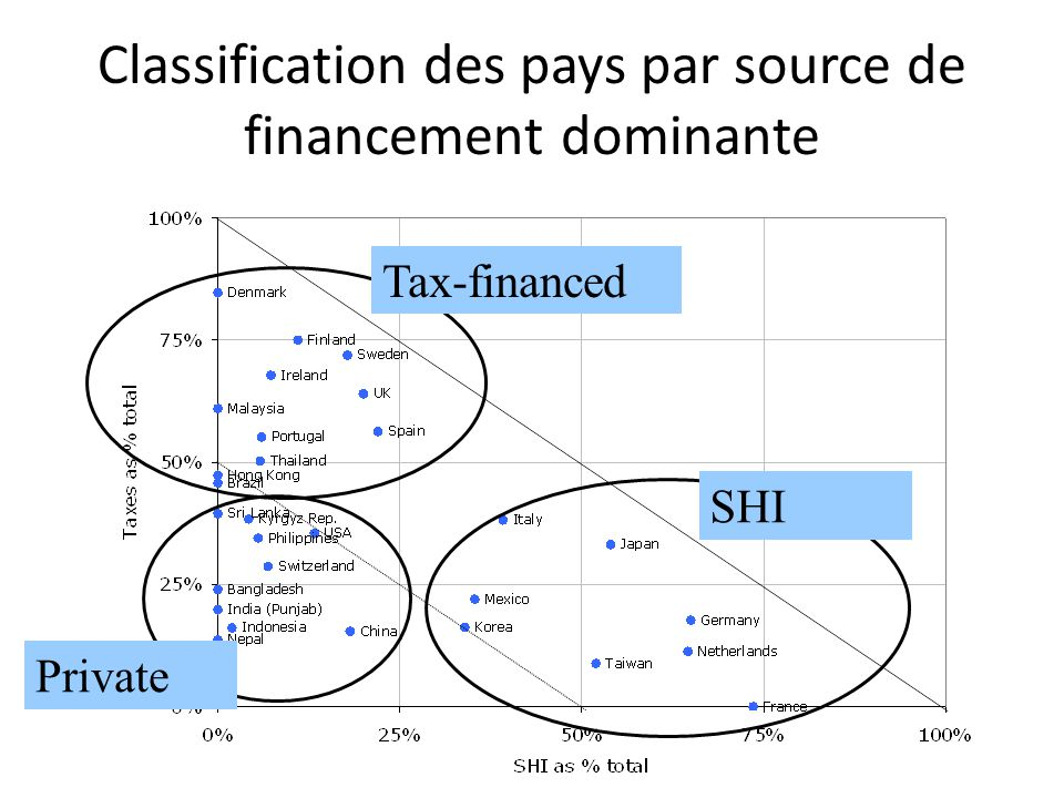 Classification des pays par source de financement dominante