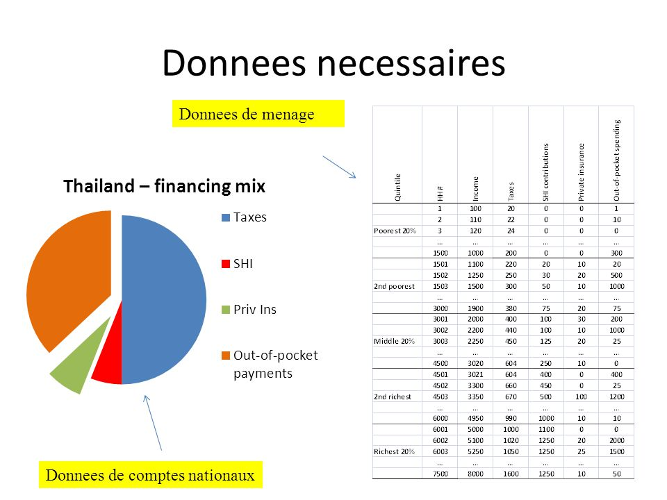 Donnees necessaires Donnees de menage Donnees de comptes nationaux