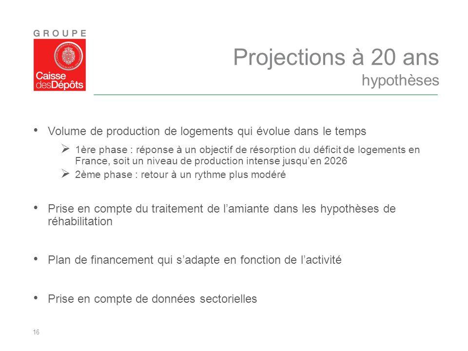Projections à 20 ans hypothèses