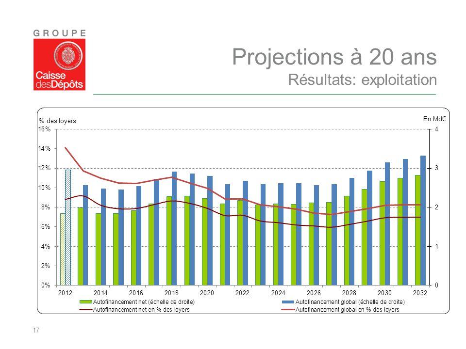 Projections à 20 ans Résultats: exploitation