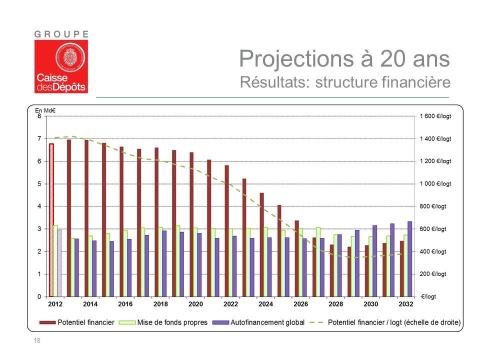 Projections à 20 ans Résultats: structure financière