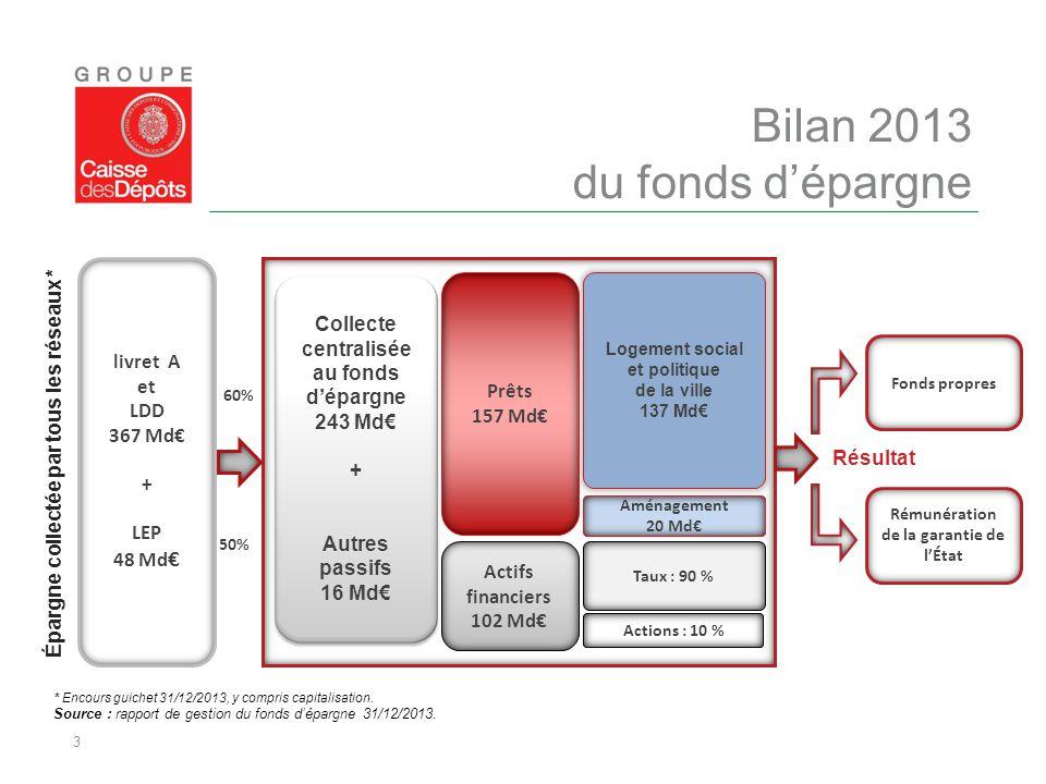 Bilan 2013 du fonds d'épargne