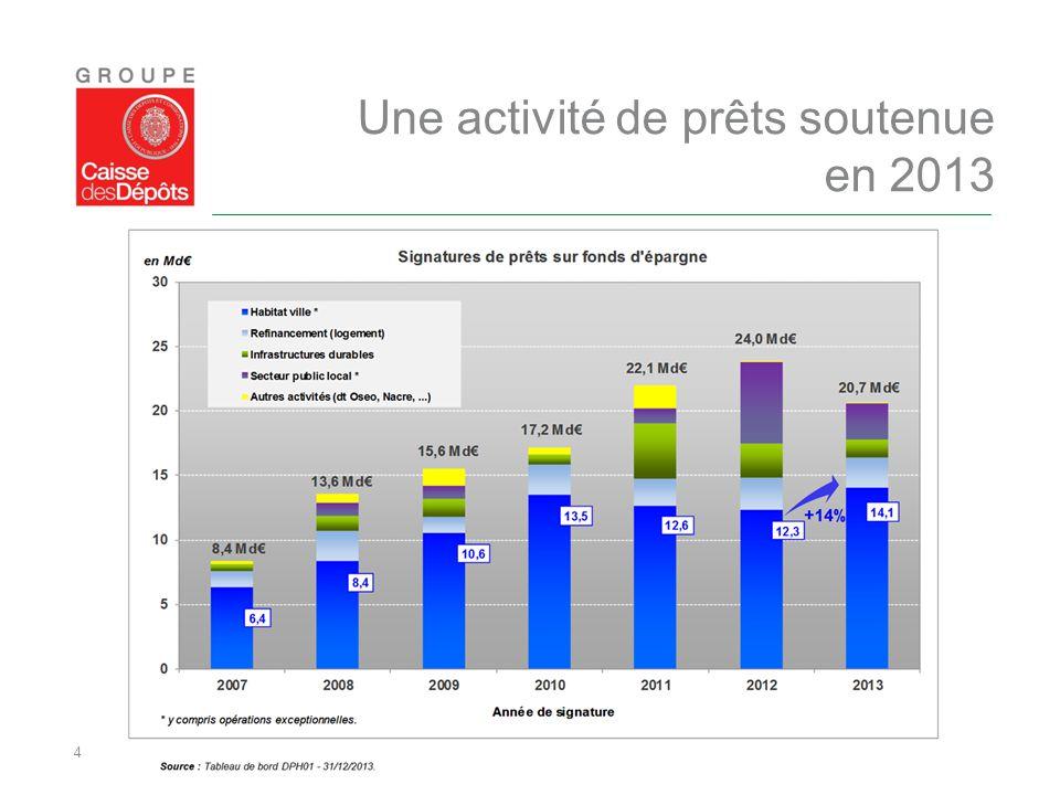 Une activité de prêts soutenue en 2013
