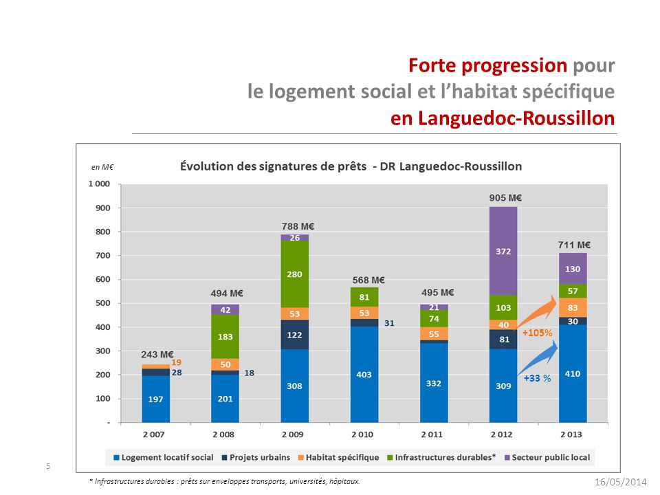 Forte progression pour le logement social et l'habitat spécifique