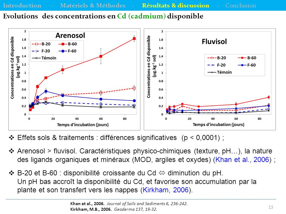 Evolutions des concentrations en Cd (cadmium) disponible