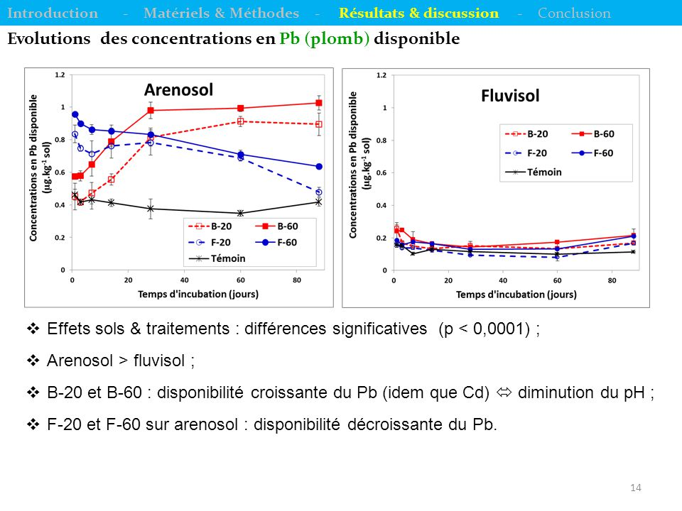 Evolutions des concentrations en Pb (plomb) disponible