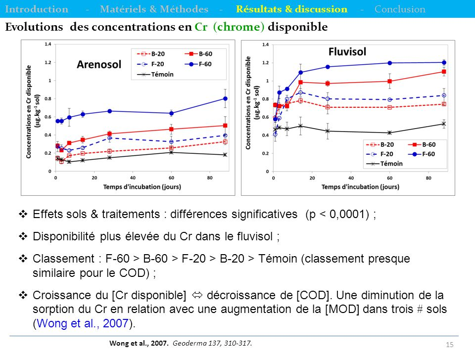 Evolutions des concentrations en Cr (chrome) disponible