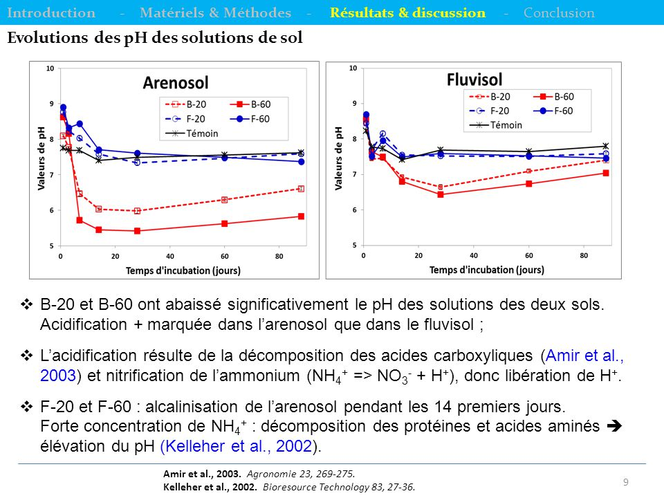 Evolutions des pH des solutions de sol