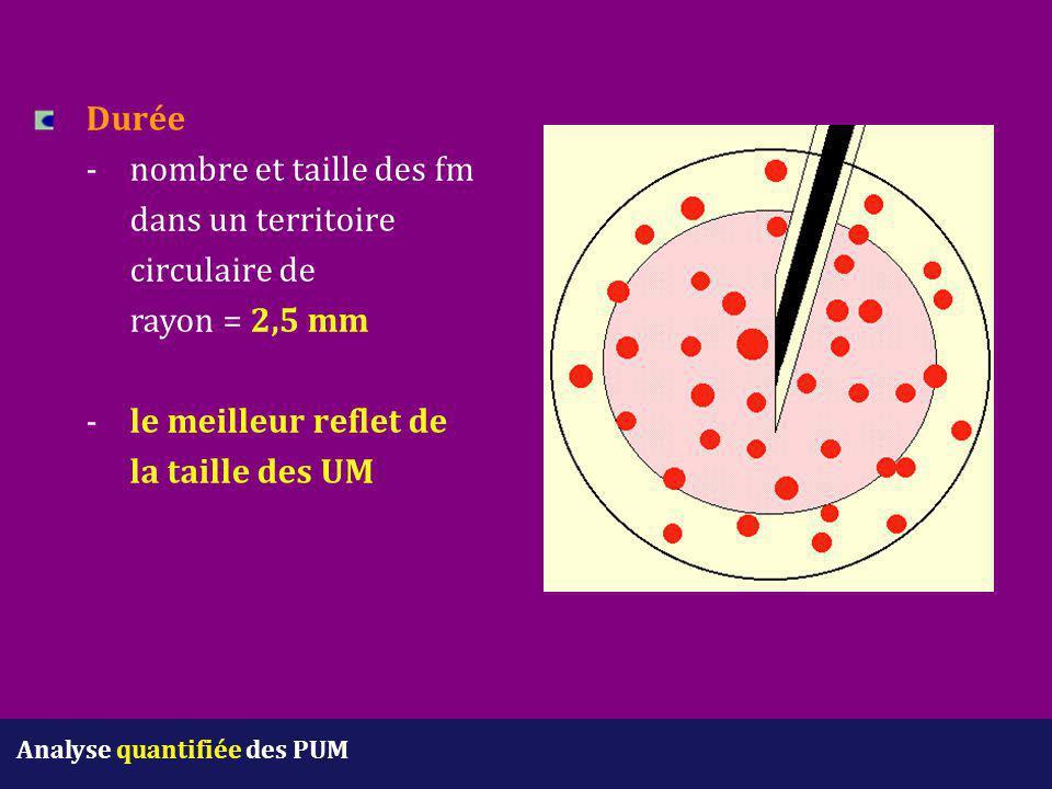 Durée. -. nombre et taille des fm. dans un territoire. circulaire de