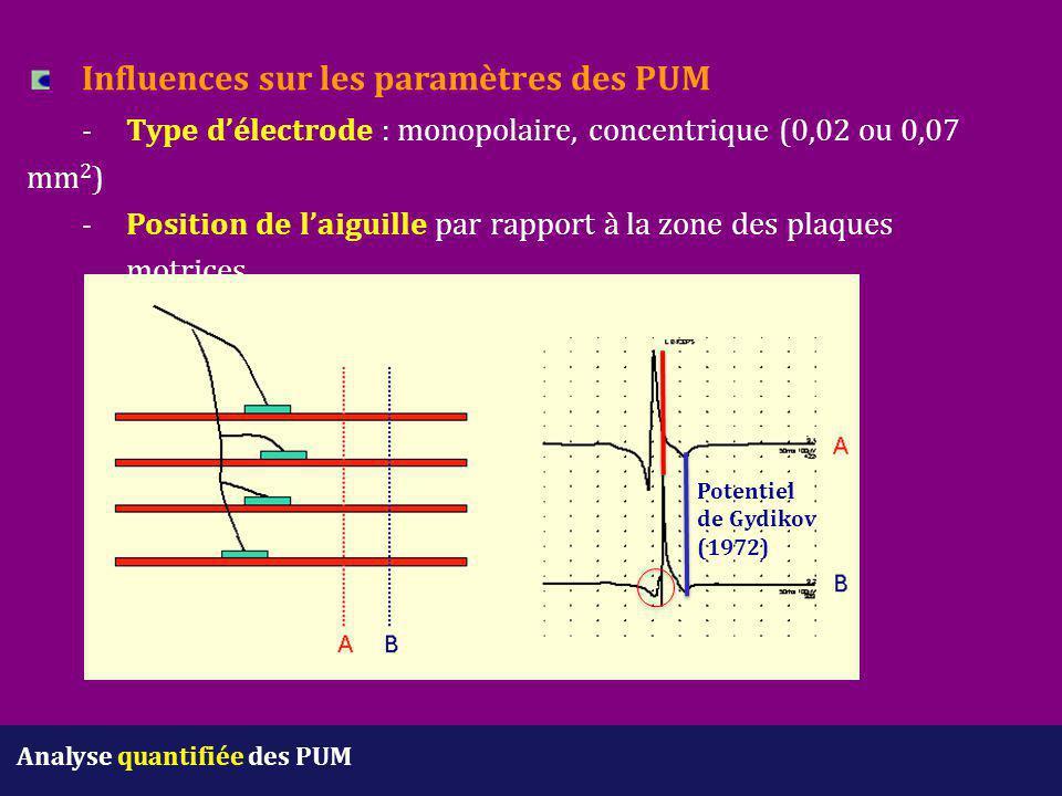 Influences sur les paramètres des PUM. -