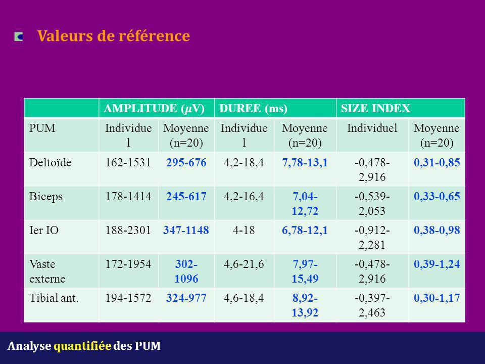 Valeurs de référence AMPLITUDE (𝜇V) DUREE (ms) SIZE INDEX PUM