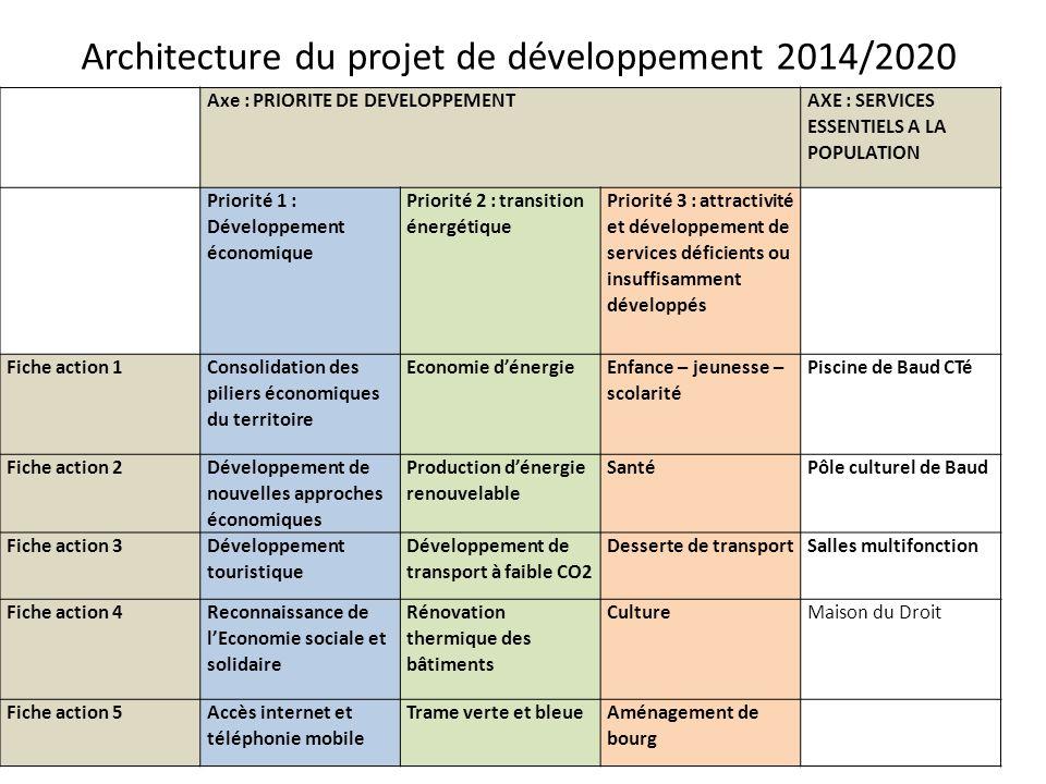 Architecture du projet de développement 2014/2020