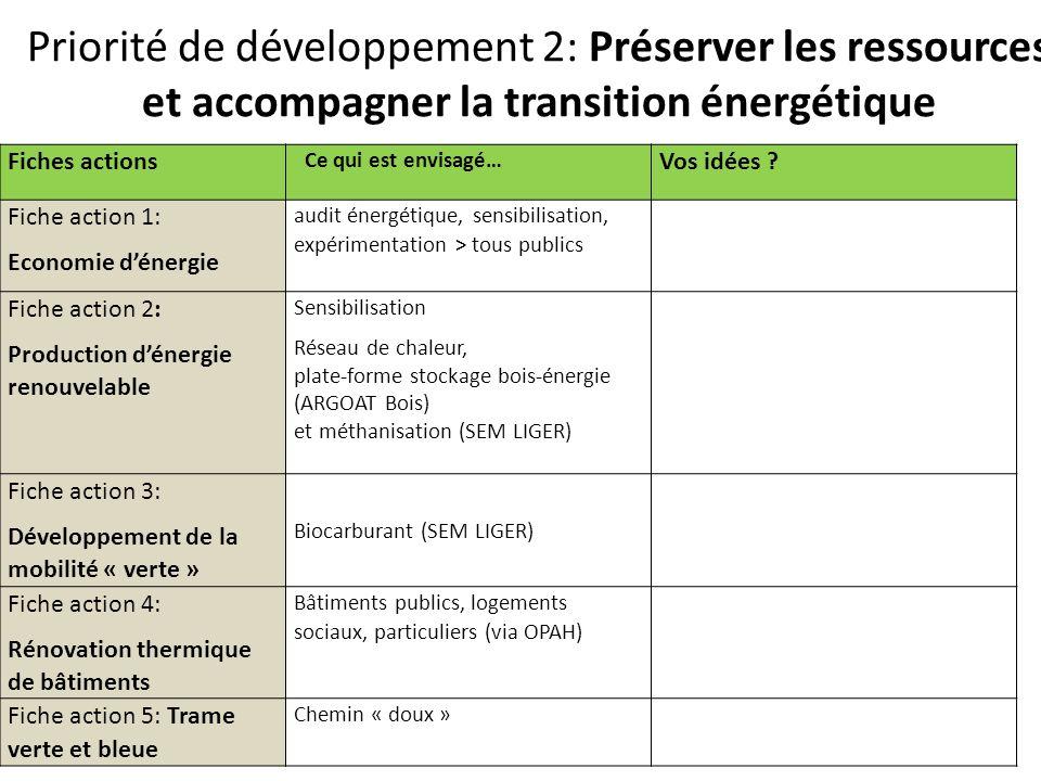 Priorité de développement 2: Préserver les ressources et accompagner la transition énergétique